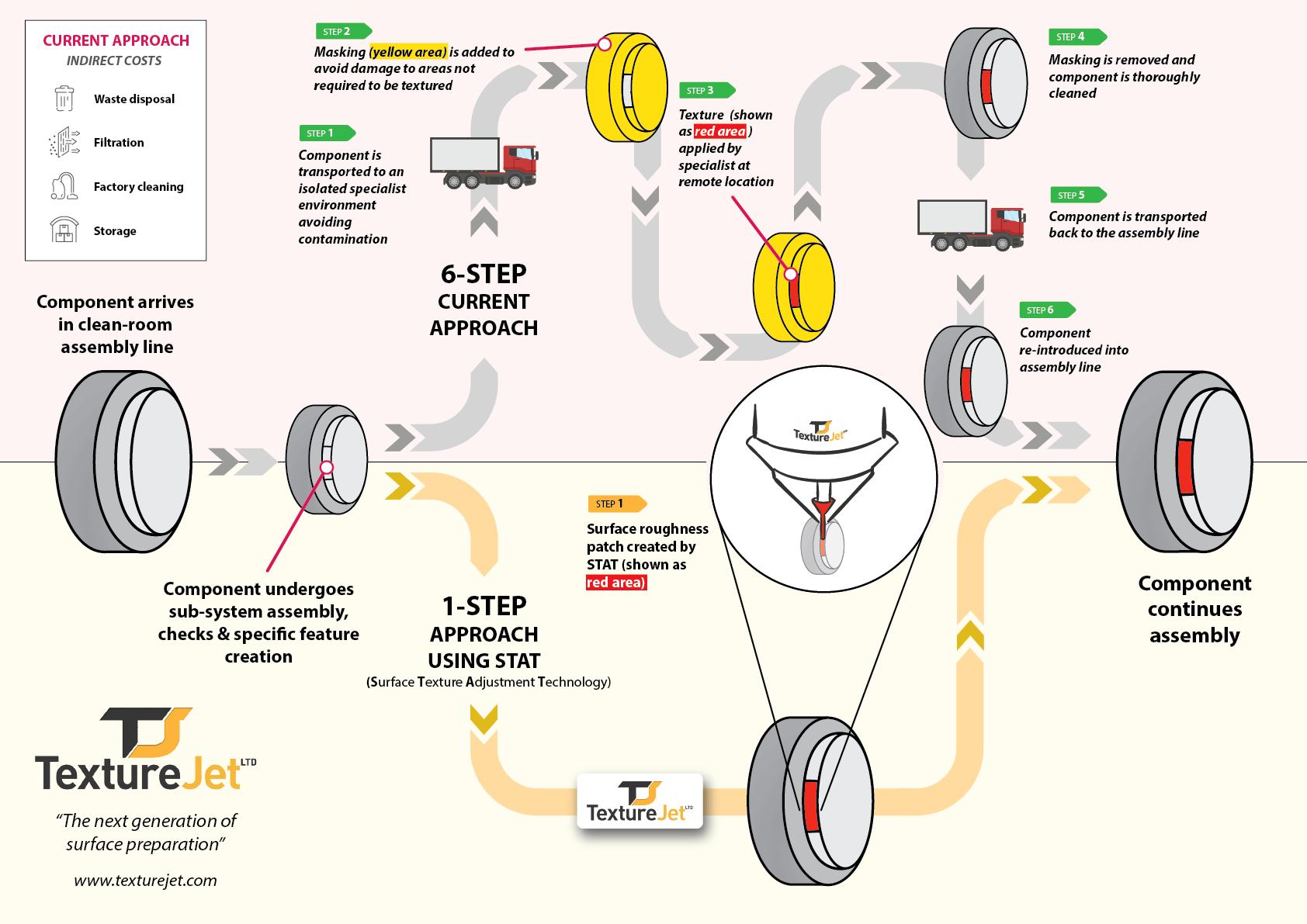 Texturejet process